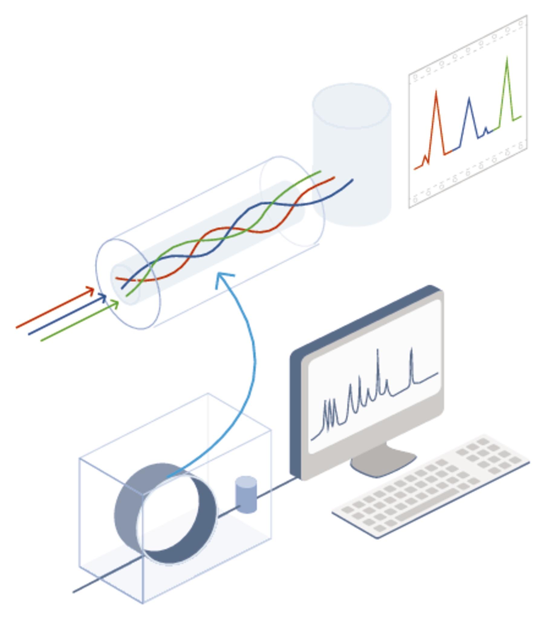 Mass spectrometry (MS) | HiQ
